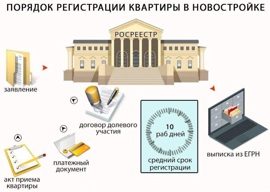 Регистрация дду в росреестре застройщиком - навязанная услуга