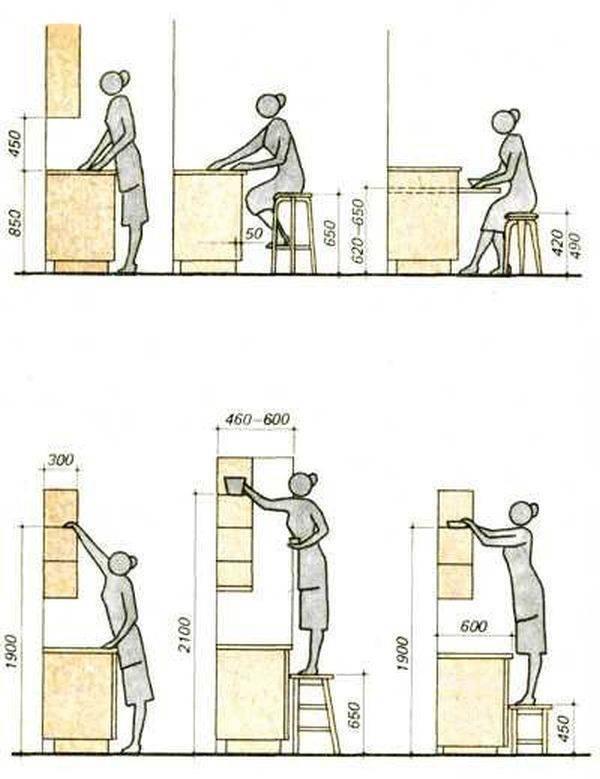 Высота нижних кухонных шкафов (9 фото): какая стандартная высота шкафа от пола? как ее подобрать для нижних напольных шкафов?