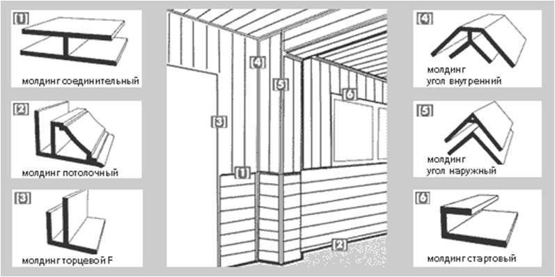 Размеры панелей пвх для стен и потолка в ванной
