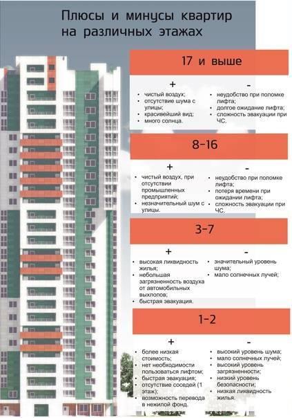 Квартира на последнем этаже: плюсы и минусы   плюсы и минусы