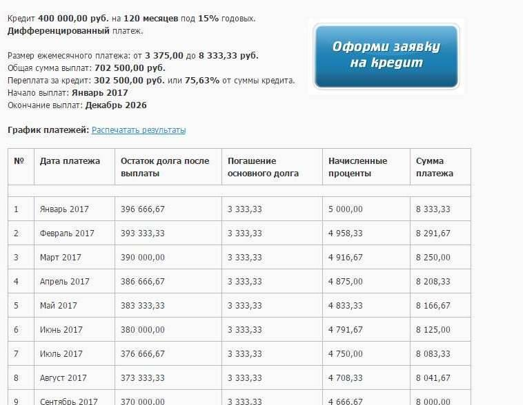 Размер ипотеки. максимальная сумма ипотеки. от чего зависит. как рассчитать самостоятельно сумму ипотеки. советы