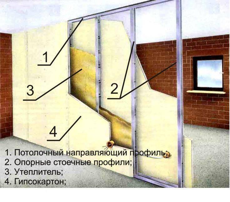Стены из гипсокартона (87 фото): как сделать стенку своими руками, пошаговая инструкция монтажа