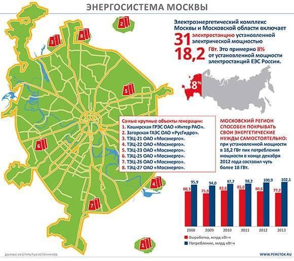 Лучшие безопасные районы москвы в 2020 году