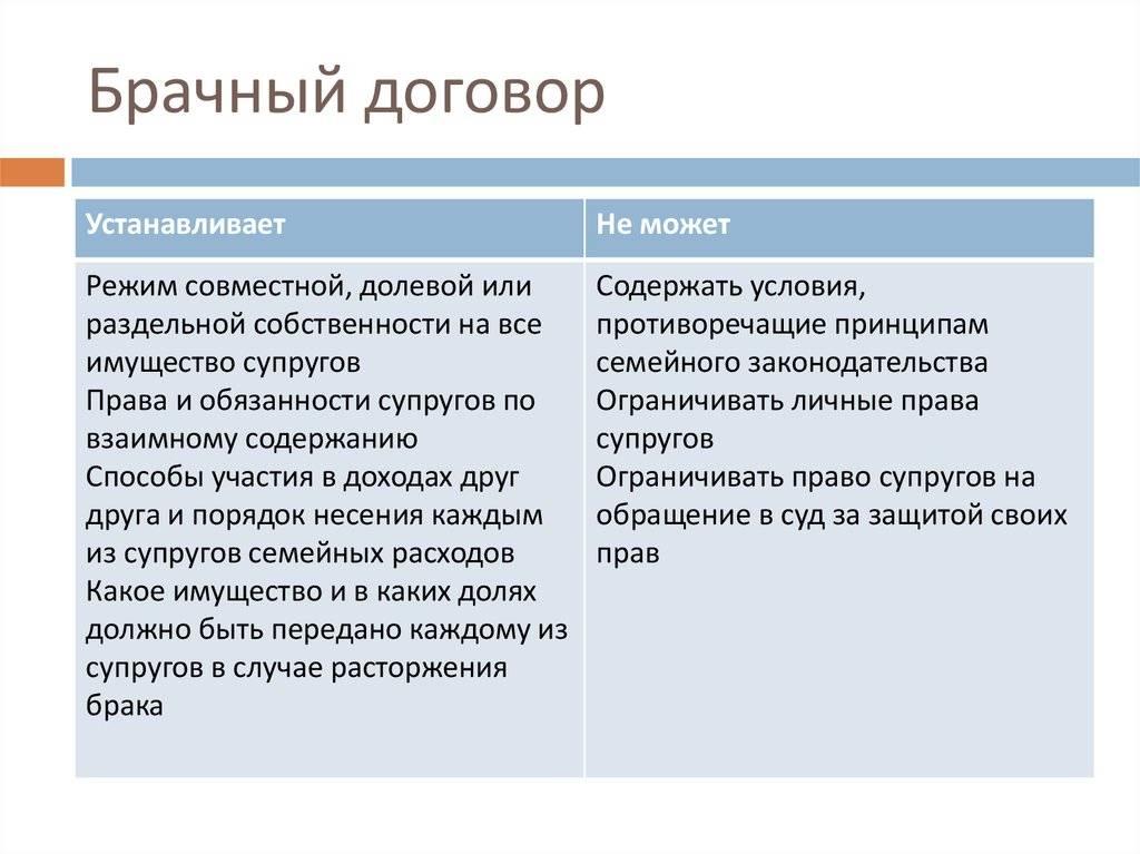 Преимущественное право покупки доли в квартире согласно статье 250 гк рф, отказ от права приоритетного выкупа