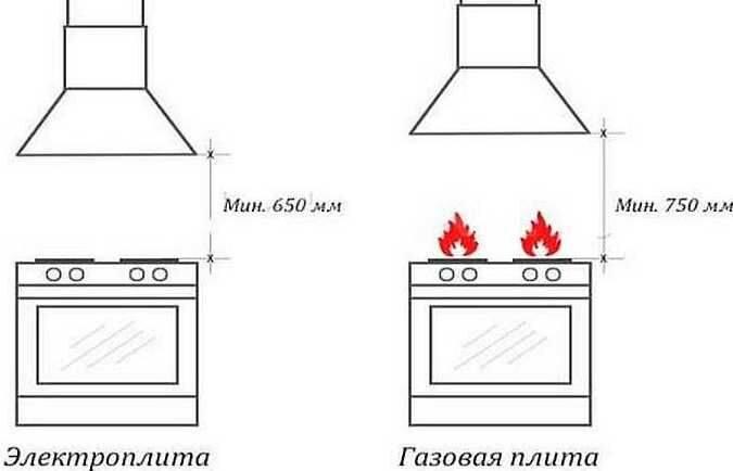 Как выбрать вытяжку на кухню - критерии выборы с фото и видео