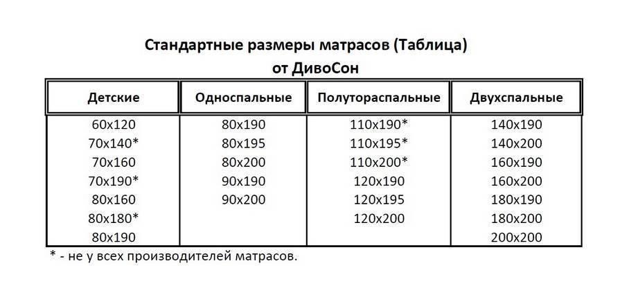 Размеры детских матрасов: стандартные и нестандартные   как выбрать   mattrasik.ru