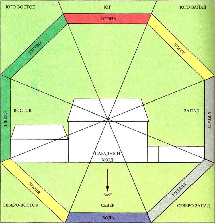 Расположение дома на участке - нормы и правила, ориентация по сторонам света