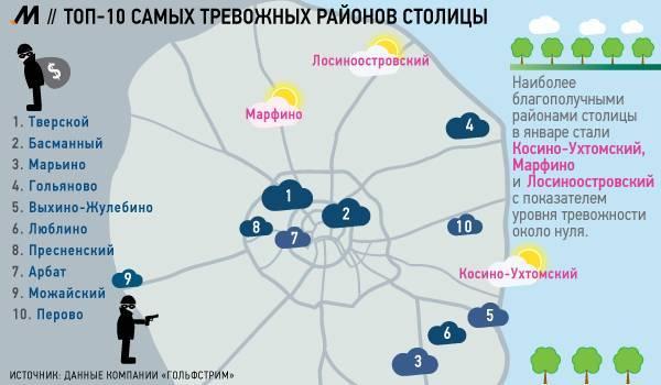 Рейтинг районов москвы для проживания – 2019