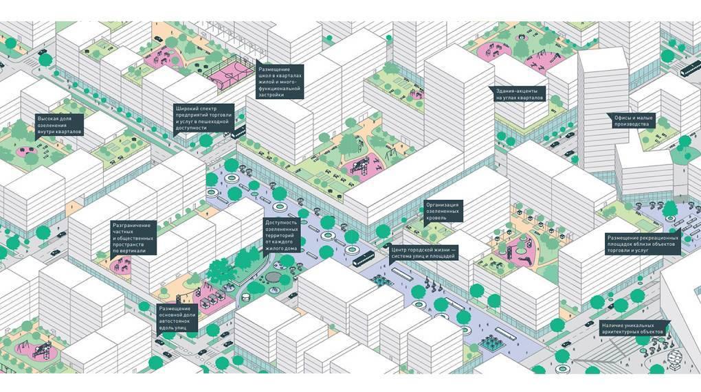 Как будет работать комплексное развитие территорий по новому закону? | bankstoday