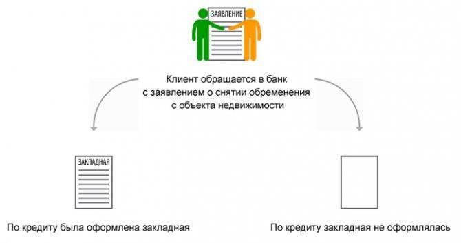 Снятие обременения с квартиры по ипотеке в сбербанке после выплаты кредита - документы, сроки, решение споров