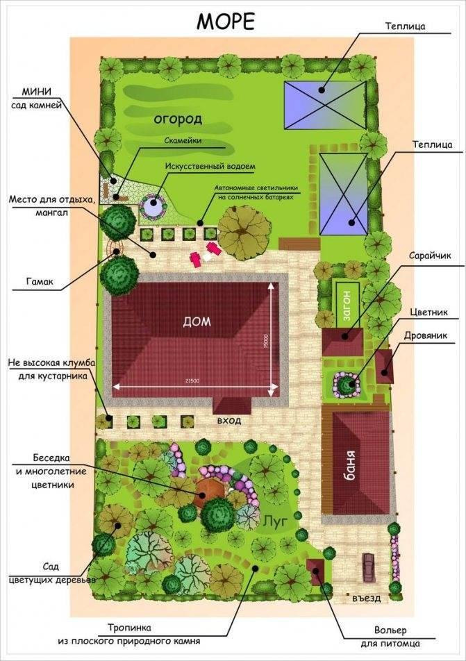 14 принципов, как распланировать участок - дачный участок изменился до неузнаваемости. | красивый дом и сад
