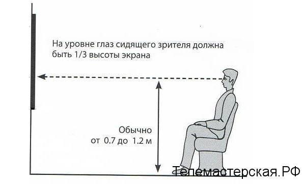 На какой высоте вешать телевизор на стену в гостиной, спальне и на кухне