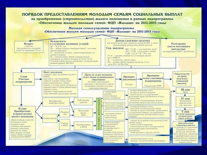 Программа молодая семья в москве 2020 условия официальный сайт