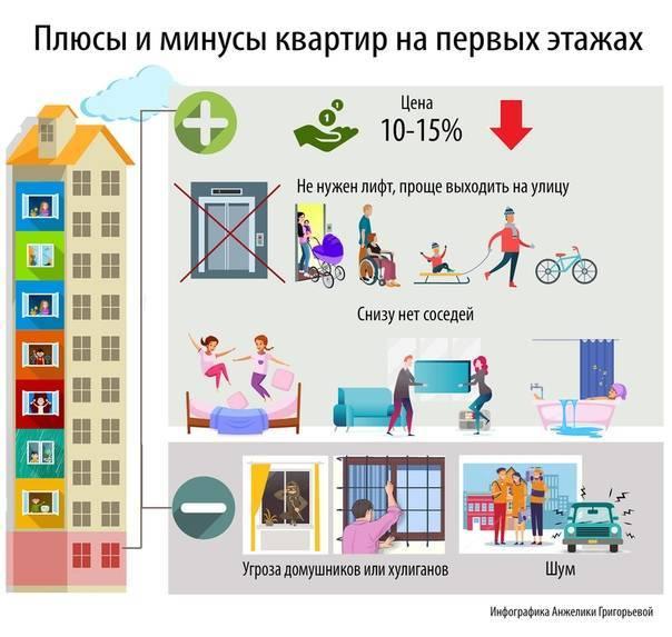 Стоит ли покупать квартиру на последнем этаже — преимущества и цена за кв метр