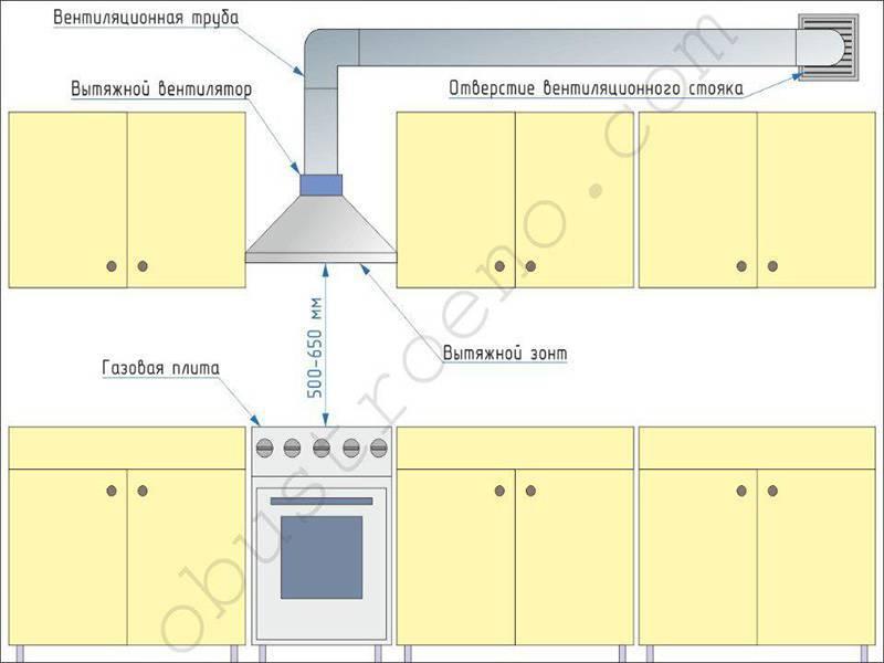 Как выбрать вытяжку на кухню — советы и тонкости