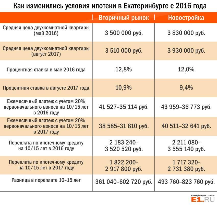 Условия получения льготной ипотеки под 6.5 процентов в 2020 году