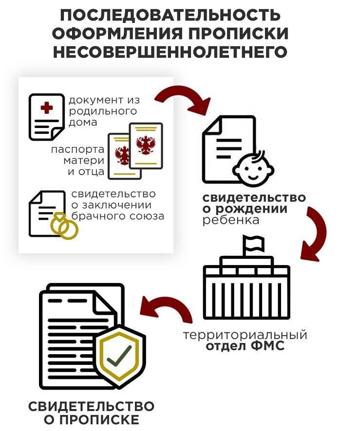 Регистрация ребенка по месту жительства - документы, сроки, куда обращаться