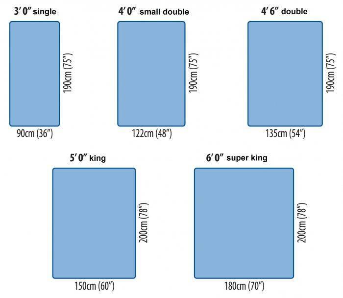 Стандартные размеры матрасов: таблица, длина и ширина в см, современный стандарт