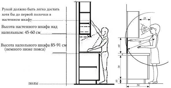 На какой высоте вешать кухонные шкафы: рассчитываем расстояние от столешницы или от пола правильно