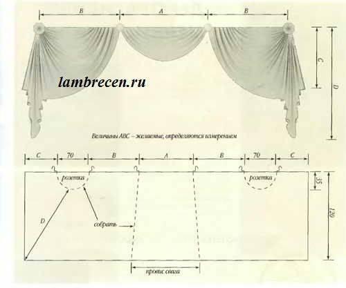 Как сшить римские шторы своими руками: пошаговая инструкция
