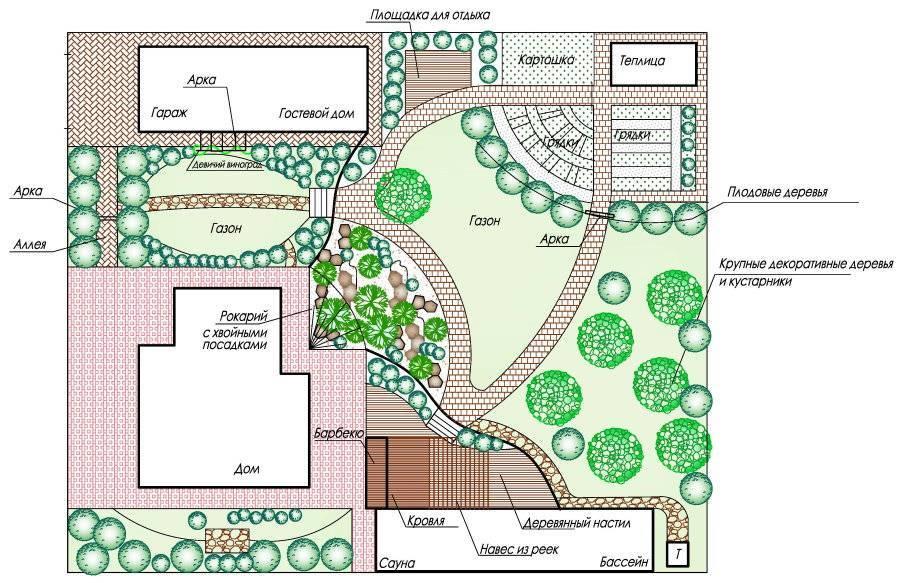 Планировка участка 15 соток прямоугольной формы под строительство: схема, варианты с домом, баней и хозпостройками, ландшафтный дизайн  - 26 фото