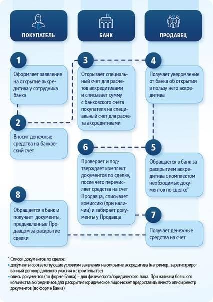 Ориентир. трансформация дольщика. как эскроу-счета будут решать