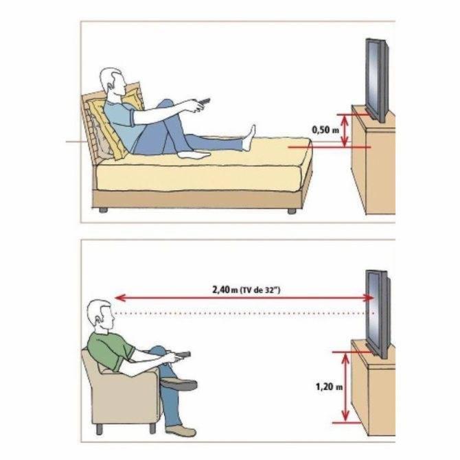 На какой высоте вешать телевизор: в гостиной, спальне, детской