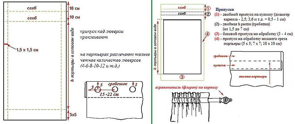 Выкройки штор — большой выбор готовых идей, с описанием, фото и схемой пошива