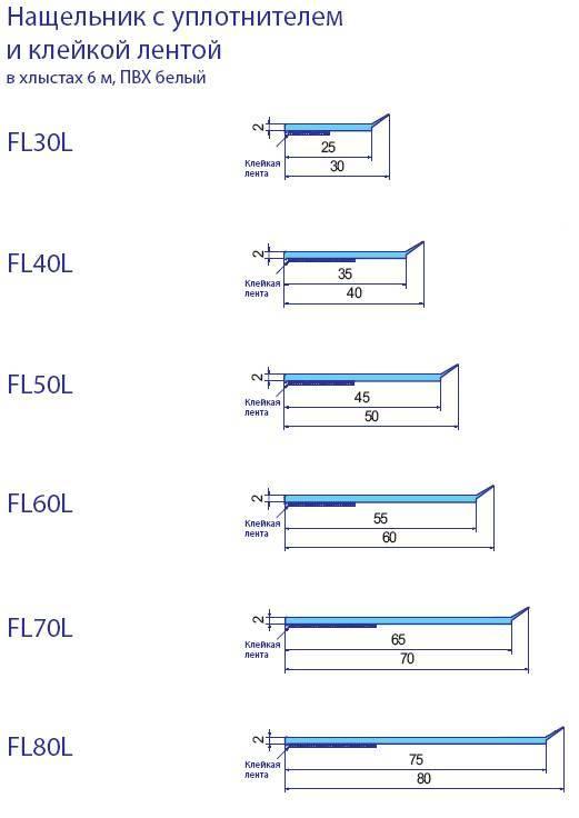 Как рассчитать пвх: количество панелей