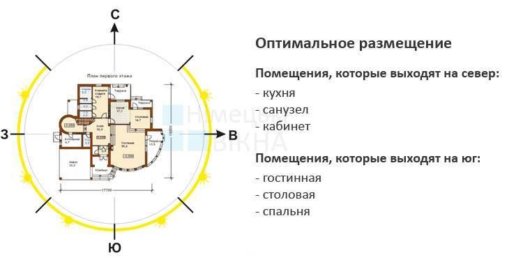 Планировка участка перед строительством дома: нюансы и нормативы