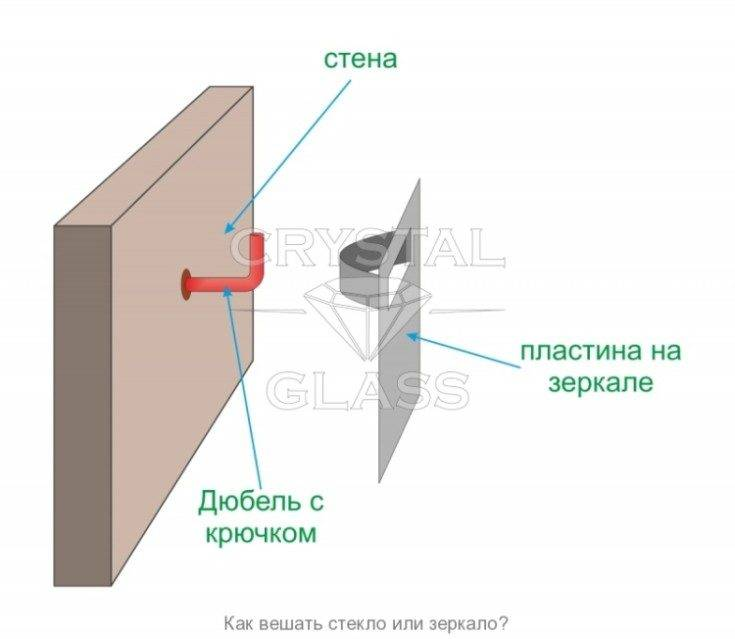 Крепление для зеркала на стену (49 фото): использование держателей и фурнитуры из leroy merlin, выбираем клей и профиль для крепежа, на что можно приклеить изделие из стекла