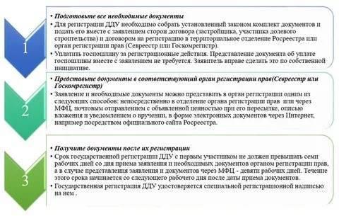 Как проходит электронная регистрация договора долевого участия?