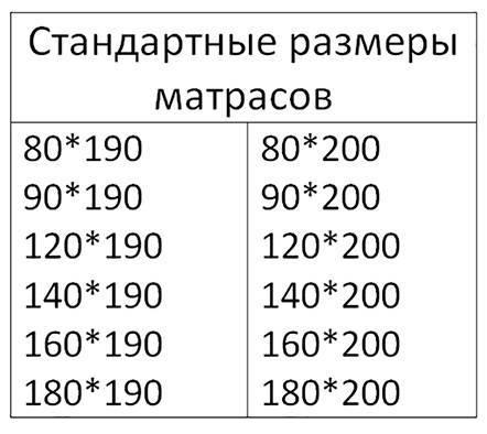 Размеры матрасов: стандартные модели 160х200, 140х200, 180х200, 90х190, 90х200, двуспальные матрасы