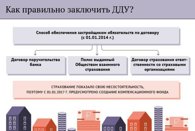 Реестр договоров долевого участия