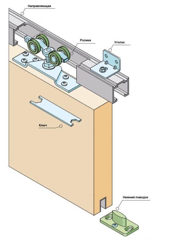 Установка раздвижных межкомнатных дверей своими руками – инструкция + видео