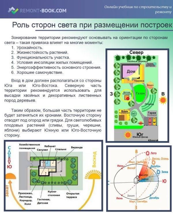 Как лучше расположить дом на земельном участке: фото правильных планировок и советы по выбору места