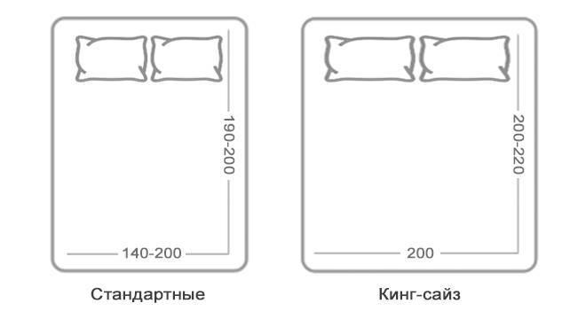 Стандартные размеры матрасов: таблица, длина и ширина в см