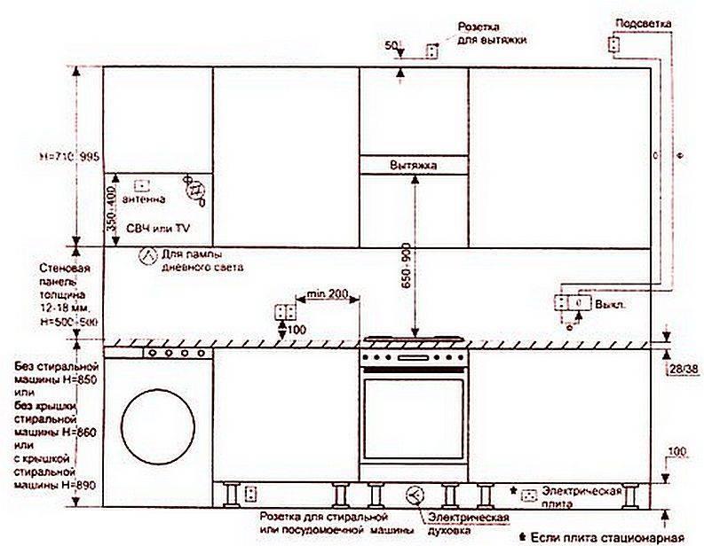 Высота верхних шкафов для кухни