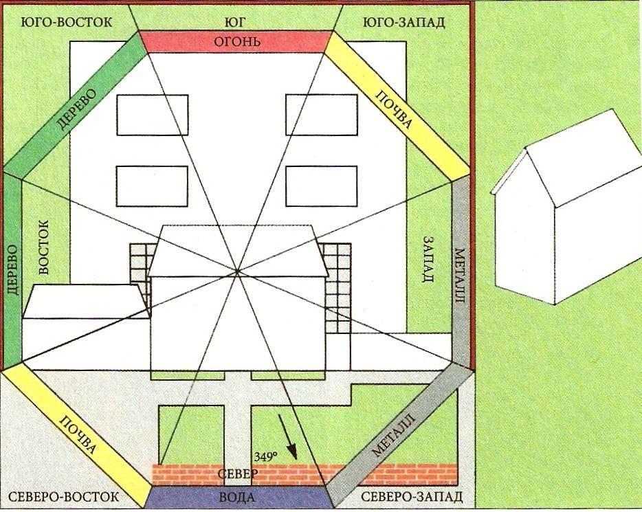 Планировка участка 12 соток: схемы, варианты