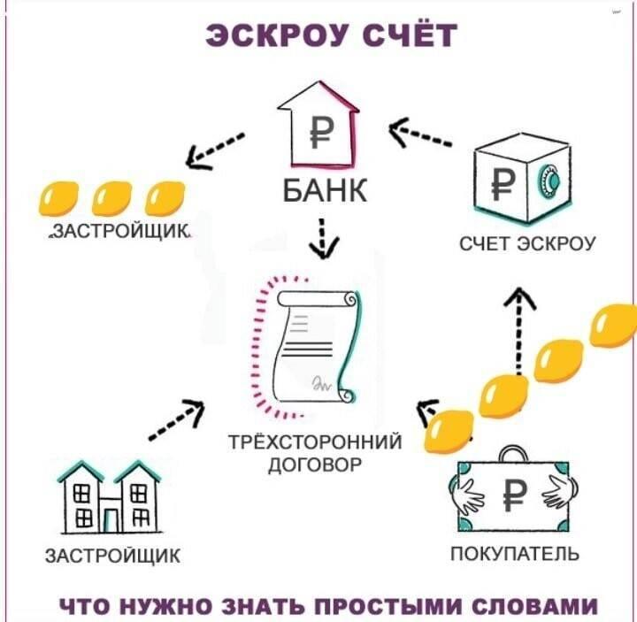 Эскроу-счета на рынке долевого строительства: новые особенности при покупке жилья