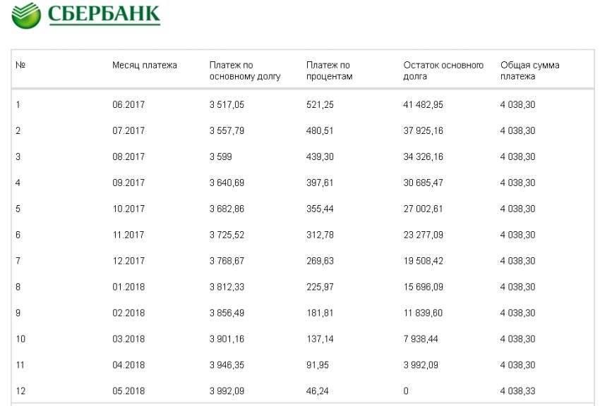 Кредитный калькулятор с досрочными погашениями онлайн