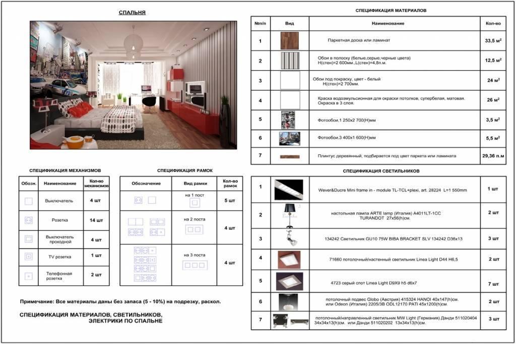 Дизайн проекты интерьеров домов и коттеджей