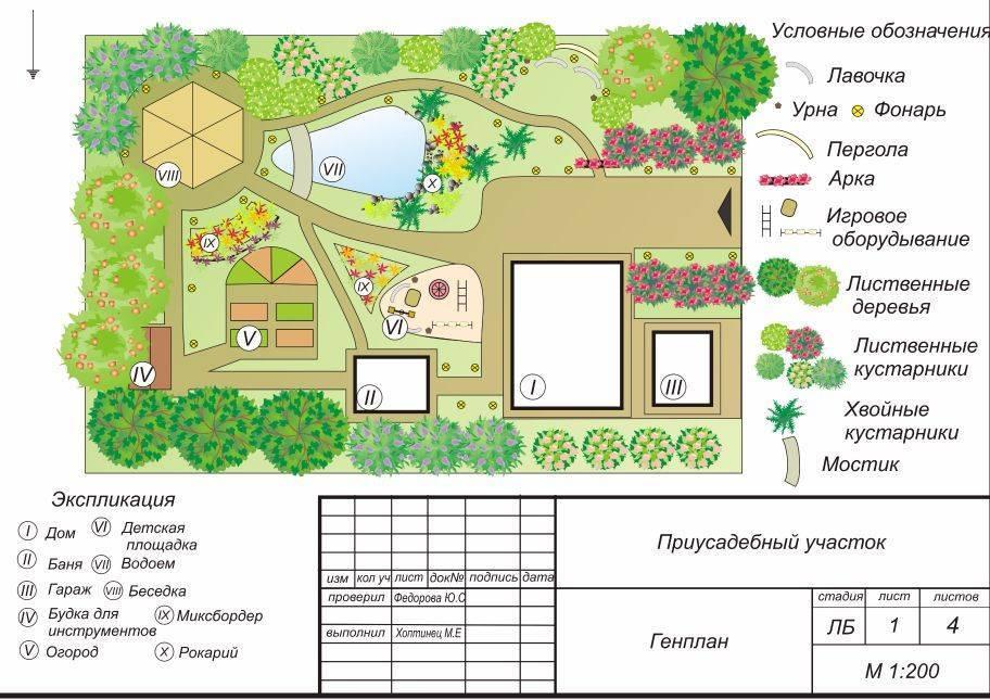 Функциональное зонирование участка - выбор стиля и дизайна, проектирование, основные работы по формированию зон и их оформлению (135 фото)