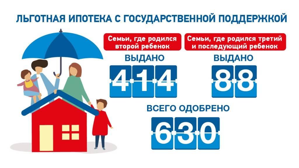 Льготная ипотека под 6,5% в 2020 году: условия, требования и банки