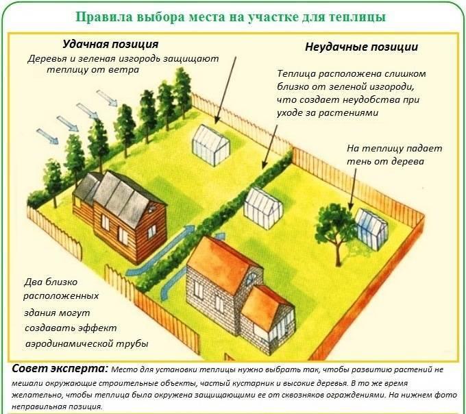 Как расположить дом на участке и правильно подготовить участок