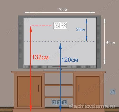 На какой высоте повесить телевизор на стену