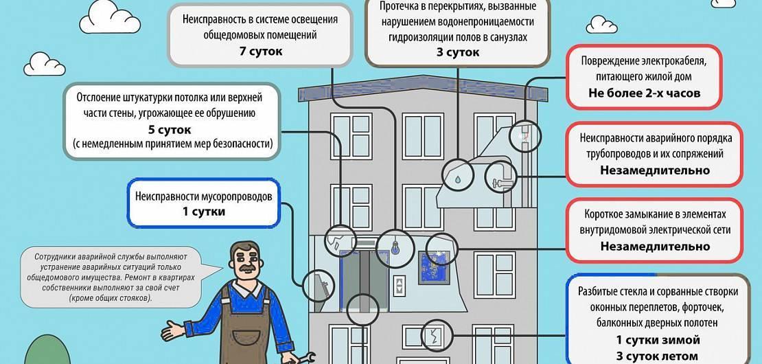 Кто имеет право входить в квартиру без согласия собственника?
