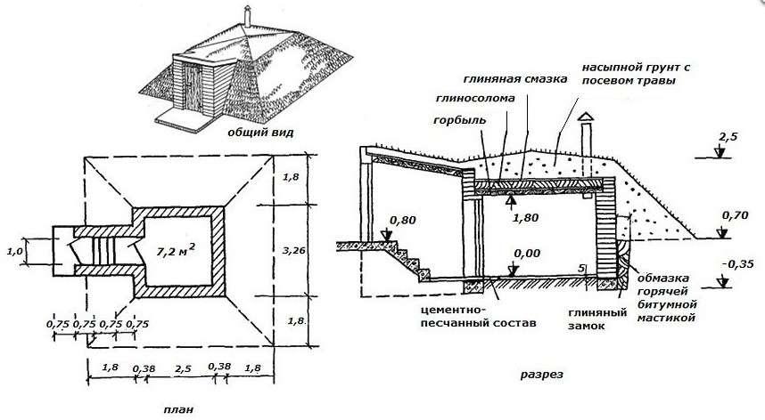 Погреб под домом своими руками - всё о строительстве