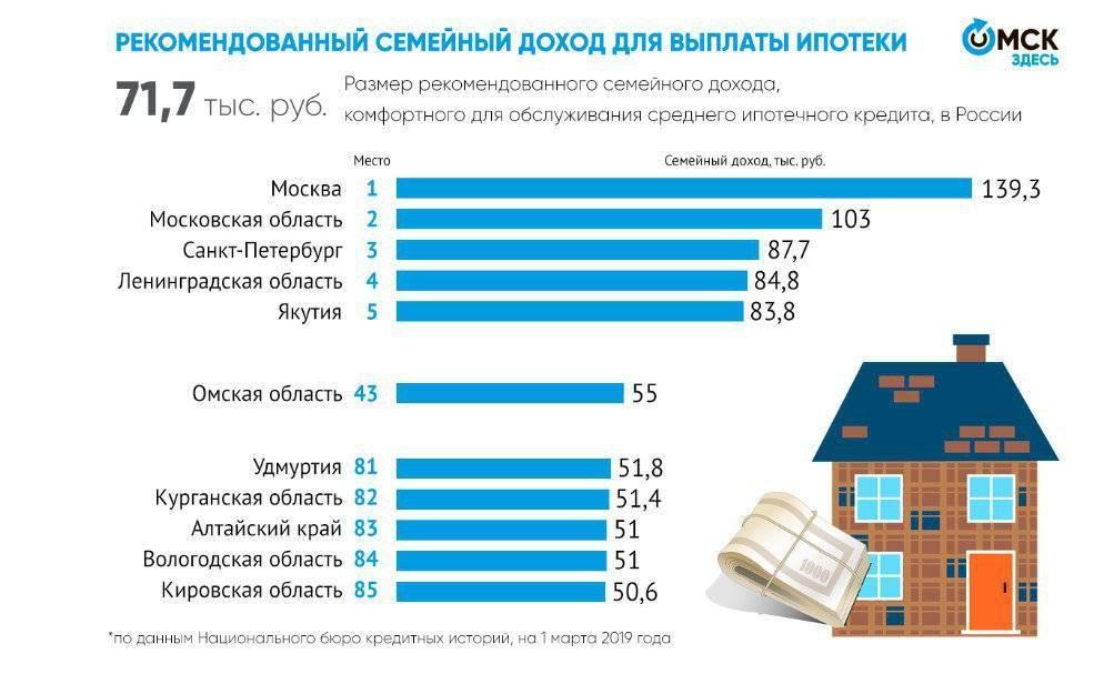 Сроки ипотечного кредита: на сколько лет лучше брать ипотеку для покупки квартиры
