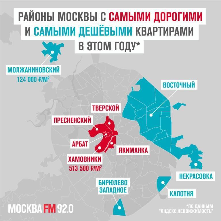 Самые безопасные районы москвы: где купить безопасную новостройку
